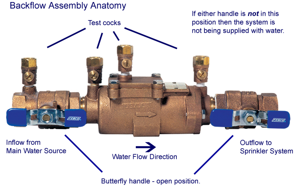 What Is The Purpose Of A Backflow Preventer Fast Response